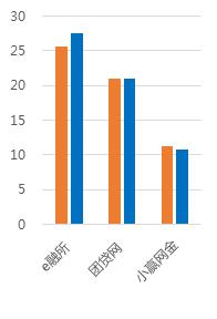 2月广东网贷报告:成交额下降 在运营平台持续减少8