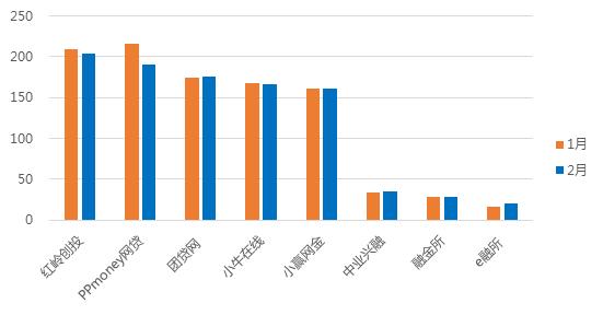 2月广东网贷报告:成交额下降 在运营平台持续减少14
