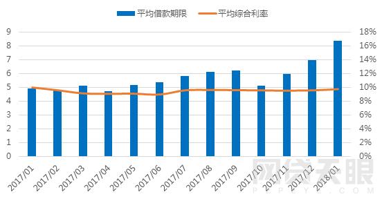 1月广东网贷报告:备案考核期,成交额回落5