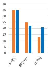 1月广东网贷报告:备案考核期,成交额回落8