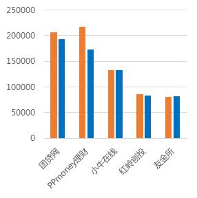 1月广东网贷报告:备案考核期,成交额回落12