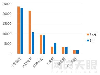 1月广东网贷报告:备案考核期,成交额回落11