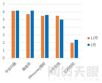 1月广东网贷报告:备案考核期,成交额回落9