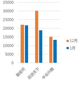 1月广东网贷报告:备案考核期,成交额回落13