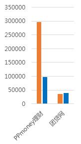 1月广东网贷报告:备案考核期,成交额回落10