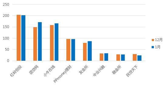 1月广东网贷报告:备案考核期,成交额回落2