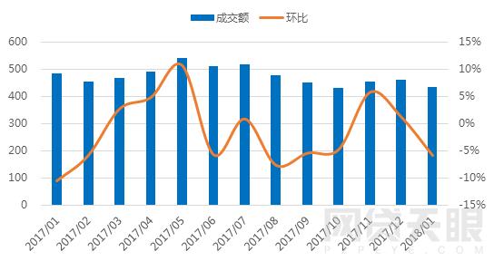 1月北京网贷报告:行业整改大潮,成交额环比下降5.83%2