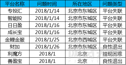 1月北京网贷报告:行业整改大潮,成交额环比下降5.83%4