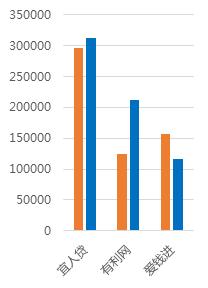 1月北京网贷报告:行业整改大潮,成交额环比下降5.83%10