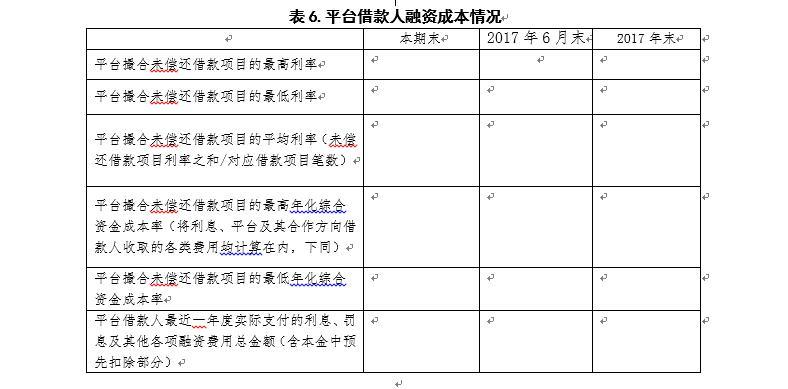 广东P2P验收自评报告指南:须披露资金期限错配情况9