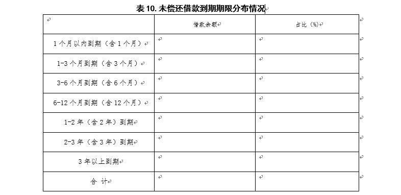 广东P2P验收自评报告指南:须披露资金期限错配情况13