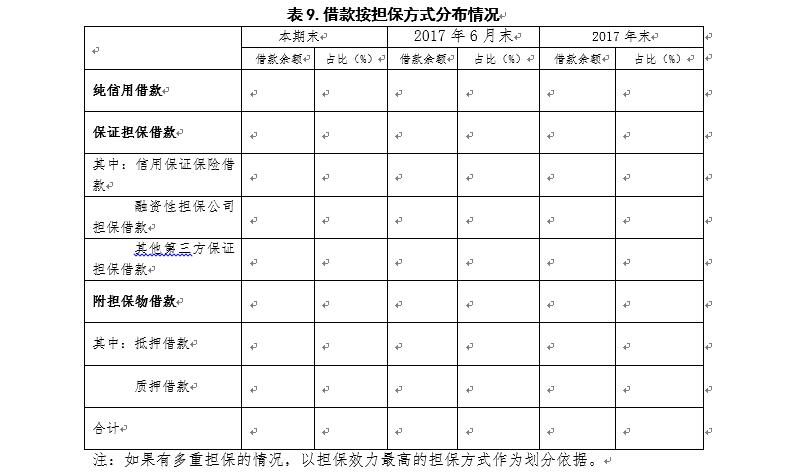 广东P2P验收自评报告指南:须披露资金期限错配情况12
