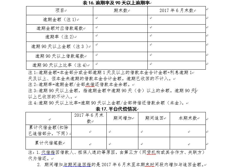 广东P2P验收自评报告指南:须披露资金期限错配情况18