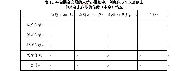 广东P2P验收自评报告指南:须披露资金期限错配情况17
