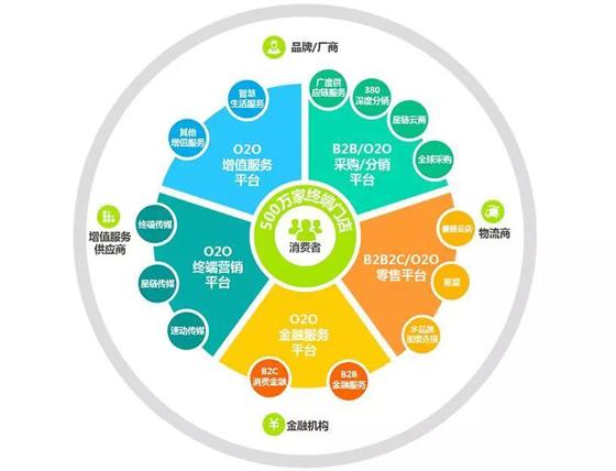 怡亚通董事长周国辉:打造中国式沃尔玛,未来10年谋1万亿!