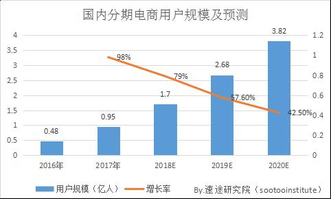 速途研究院:2017年分期电商市场研究报告