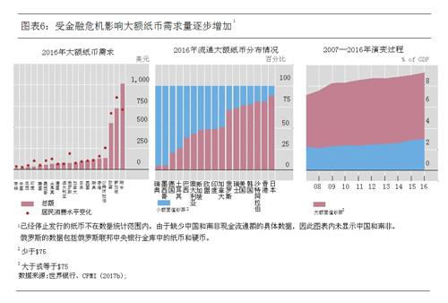 图表6:受金融危机影响大额纸币需求量逐步增加.jpg