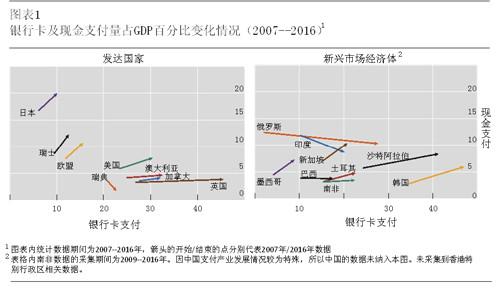 银行卡及现金支付量占GDP百分比变化情况(2007-2016).jpg